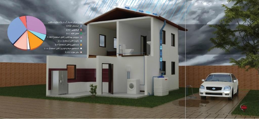 سیستم ذخیره و جمع آوری آب باران